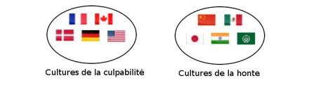 Dimensions de la culture